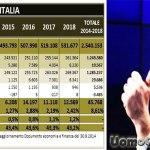 Renzi aumenta le tasse e prende in giro gli italiani