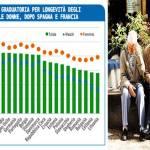 Italiani i più longevi in Europa