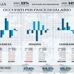 In Italia è cresciuto solo il lavoro sottopagato