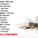"""Arriva la stangata: """"Nel 2017 rincari per 986 euro a famiglia"""""""