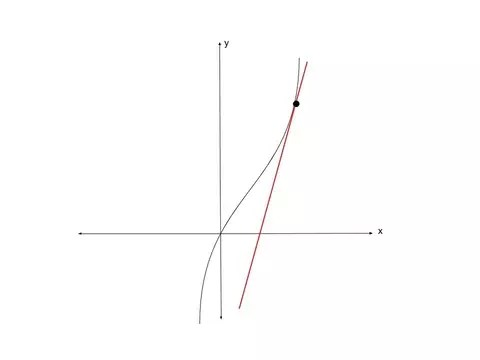 How to Find the Equation of a Tangent Line