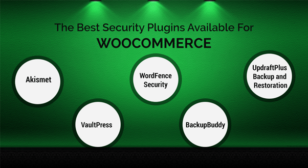 Security Plugins Available For Woocommerce