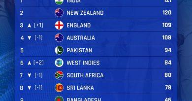 आईसीसी टेस्ट टीम रैंकिंग: वार्षिक रेटिंग में 2,914 अंकों के साथ टीम इंडिया बनी नंबर-1