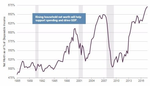 Net Worth As A Percentage Of Disposable Income