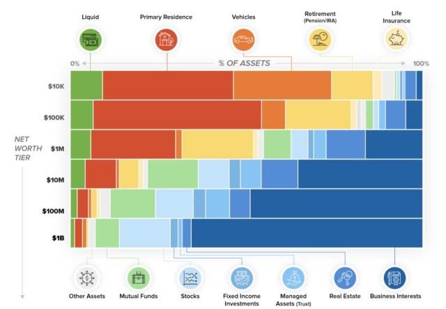 Asset Breakdown By Net Worth Tier