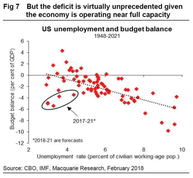 High Deficits & Low Unemployment Expected