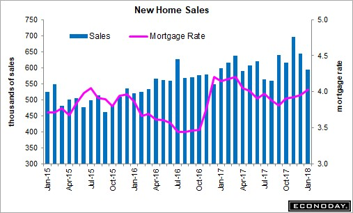 New Home Sales Might Be Hurt By Rising Rates