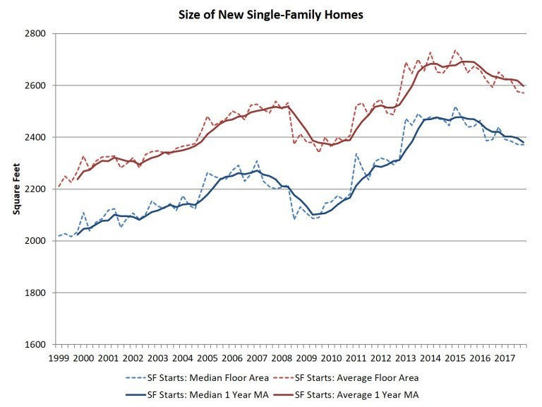 Size Of New Single Family Homes Is Shrinking