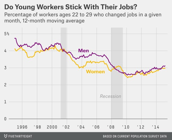 Young People Switch Jobs A Lot As Usual