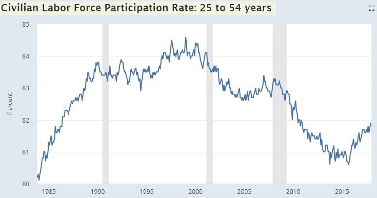 Civilian Participation Rate