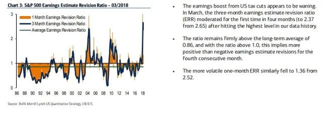 Earnings Revisions No Longer Exploding Higher