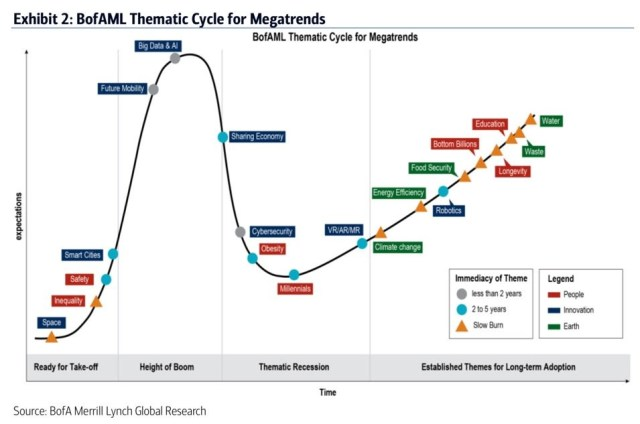 Following Megatrends Could Be An Alternative To Stock Picking