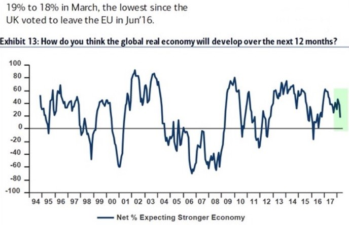 Growth Expectations Fall