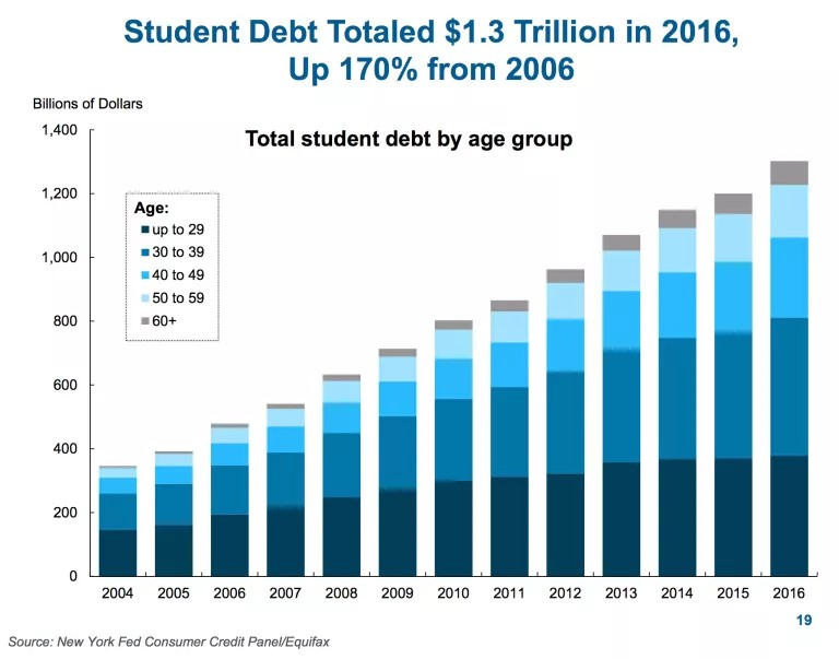 Growth In Student Loans By Age