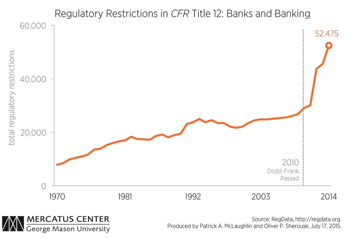 History Of Banking Regulations