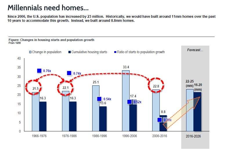 Home Building Versus Population Growth