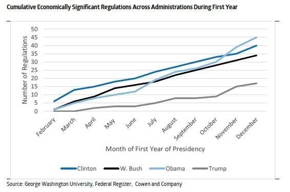 Increasing Regulations Has Been A Bipartisan Effort