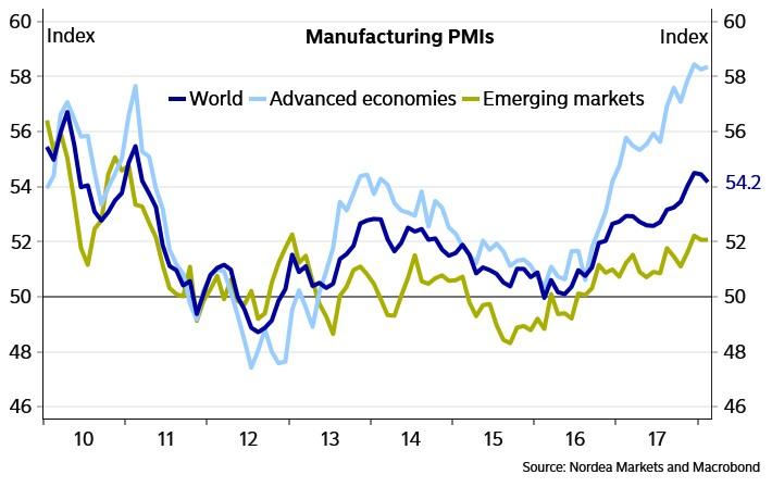 Manufacturing Is Volatile