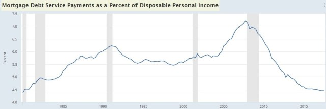 Mortgage Payment As A Percentage Of Disposable Income
