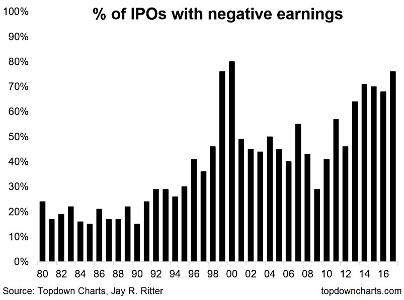 Percentage Of IPOs With Negative Earnings Is Very High