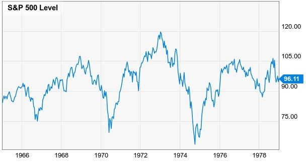 S&P 500 1965-1978