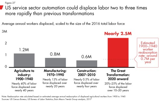 The Automation Labor Disruption Is Expected To Be Bigger Than Any Change In The Past 120 Years