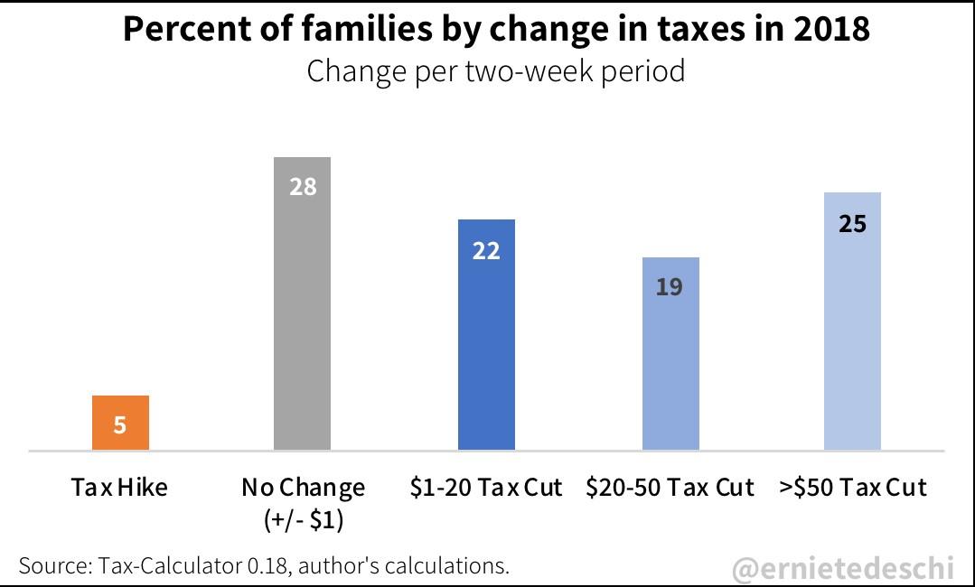 2 Week Impact Of The Tax Cut