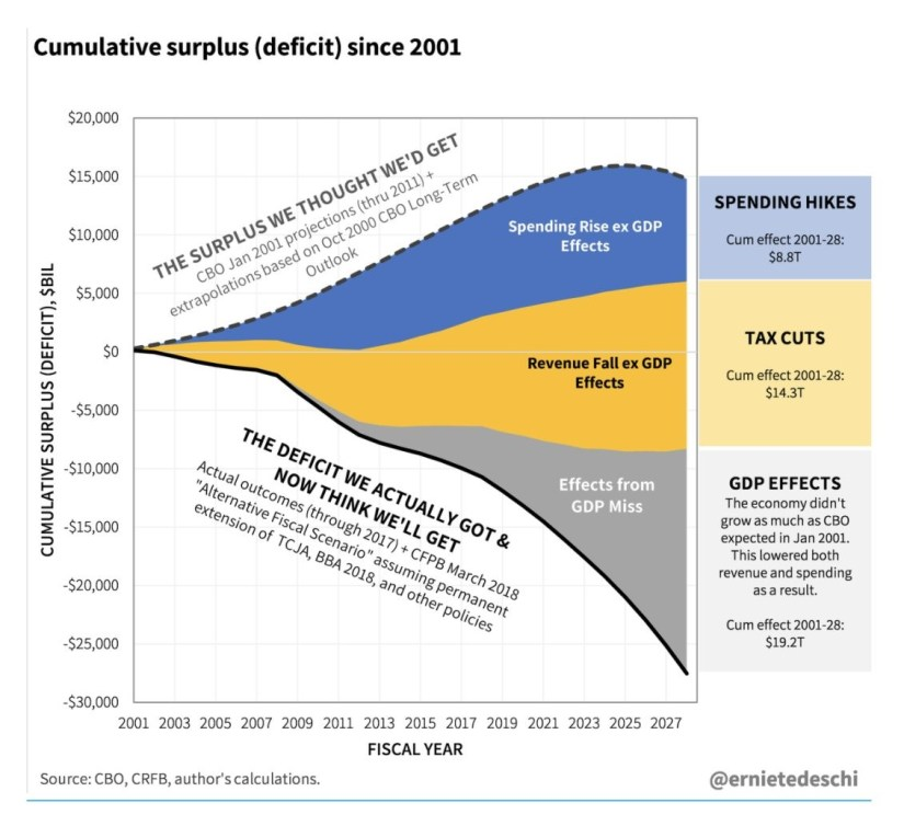 Budget Expectations Were Wrong By A Lot