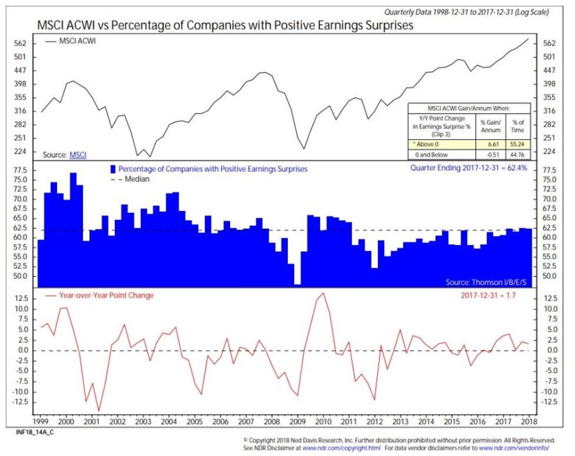 Earnings Surprises Important To Global Stocks