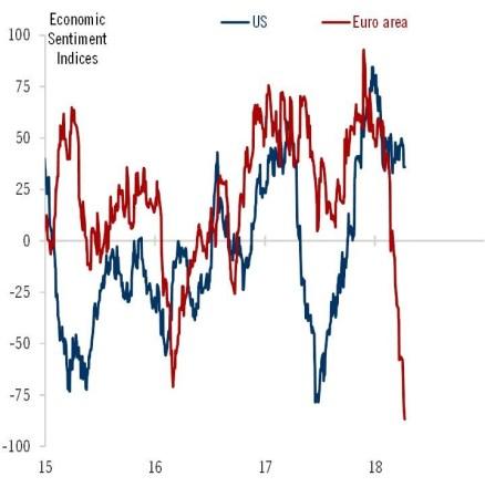Europe's Economic Surprises Show The Economy Is Weakening