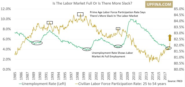 Labor Market Not Full