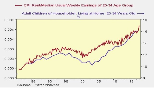 High Rent Preventing Young Adults From Moving Out