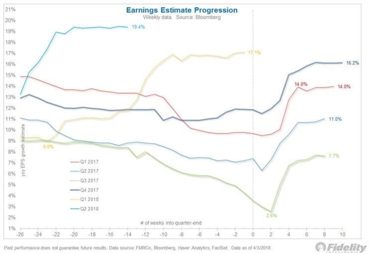 Historical Earnings Estimate Progression