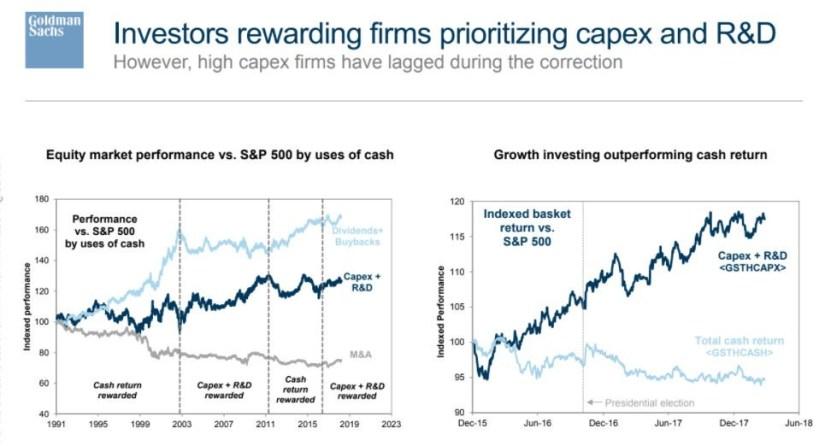 Investors Have Rewarded Capital Returned