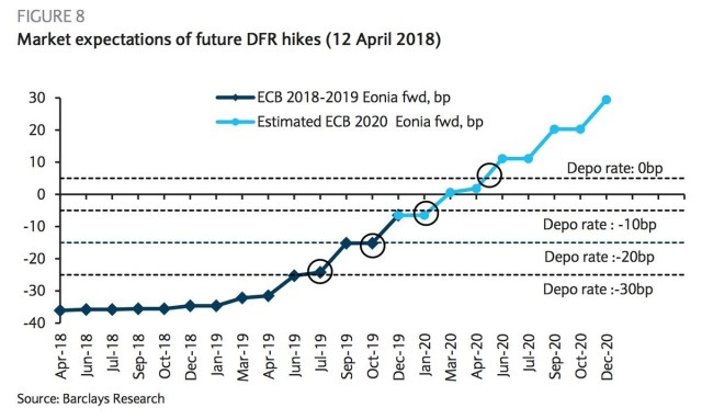 Projected ECB Rate Hikes