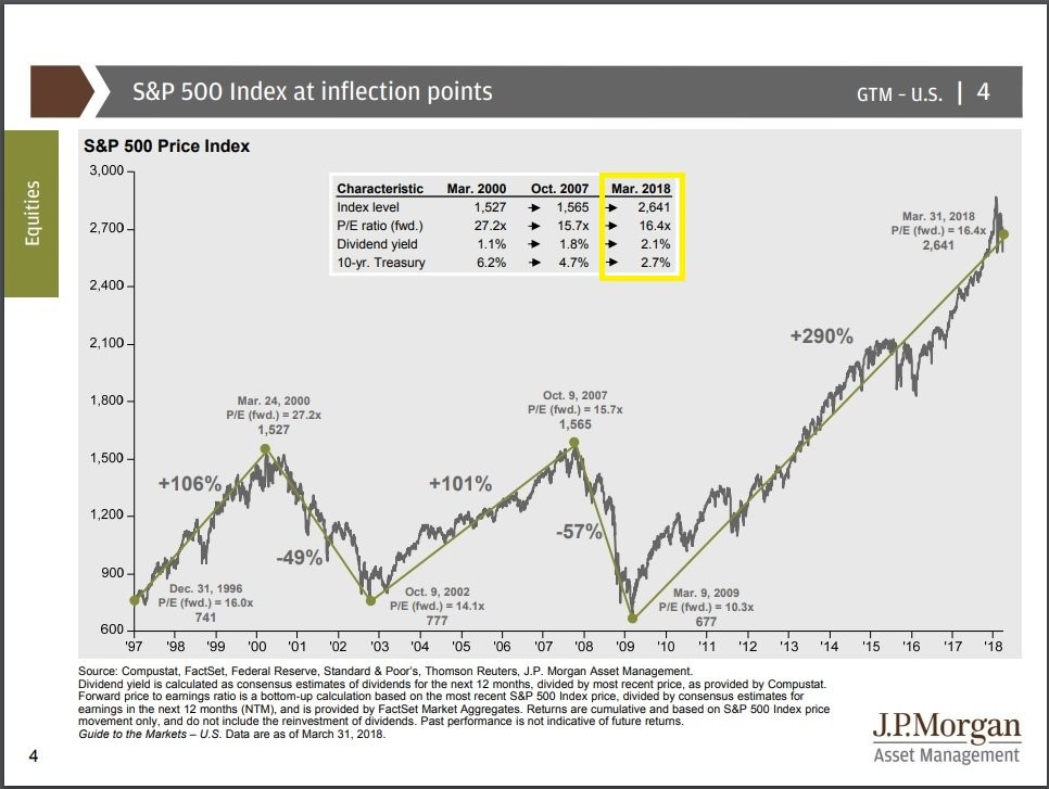 S&P 500 Inflection Point Stats