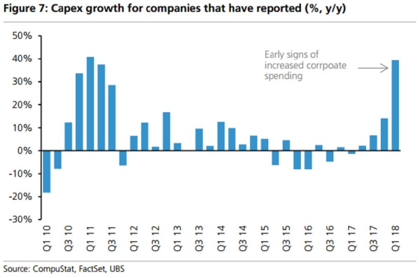 39% Capex Growth