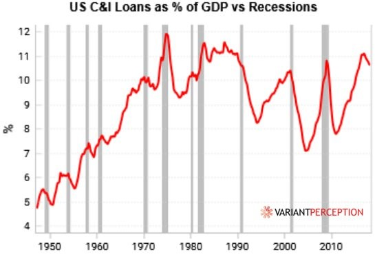 C&I Loans % Of GDP