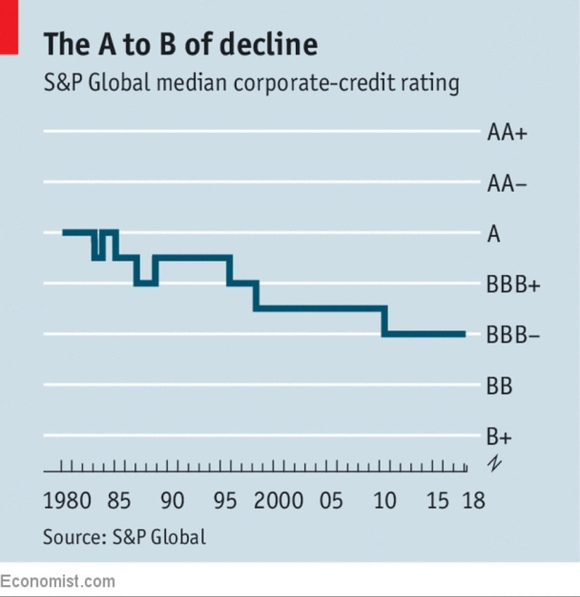 Credit Rating Downgrade