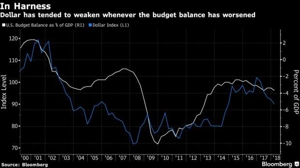 Dollar Vs Deficit