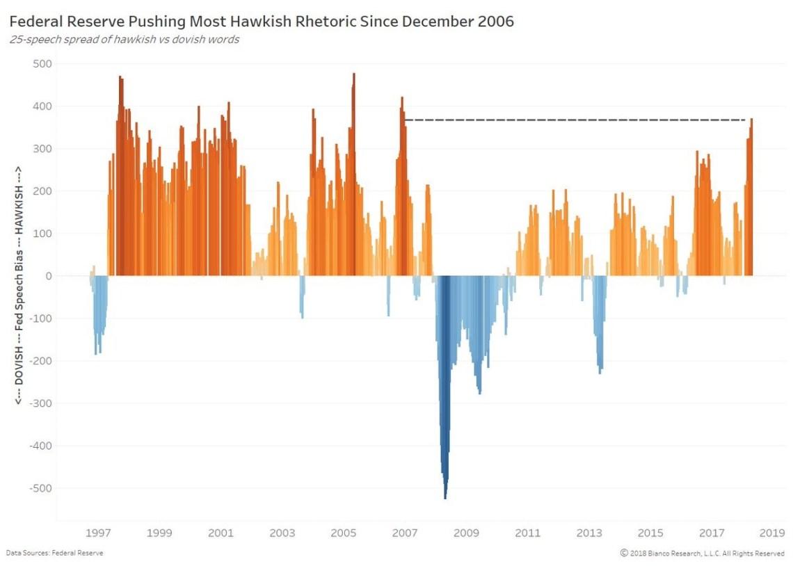 Fed's Language Is Very Hawkish