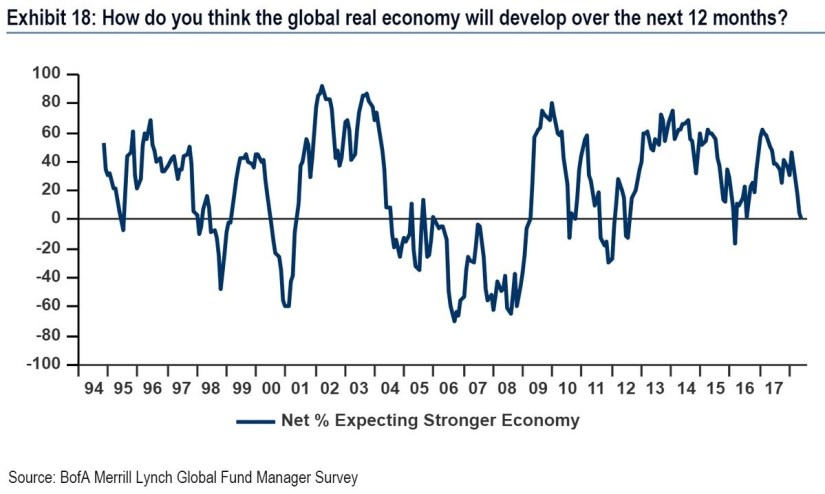 Global Real Growth Estimate