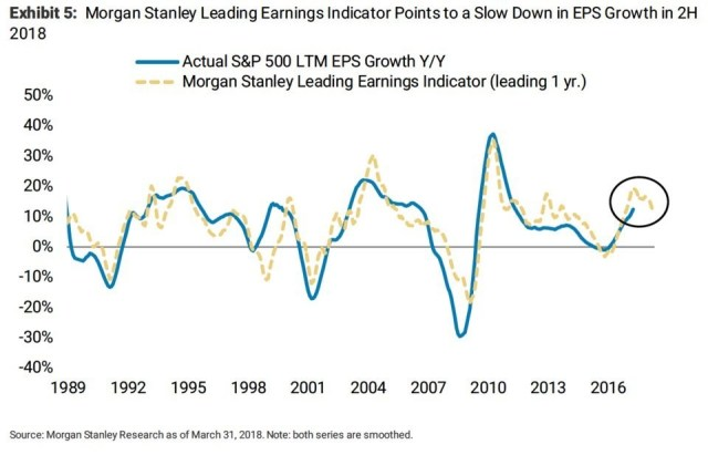 MS Leading Earnings Indicator