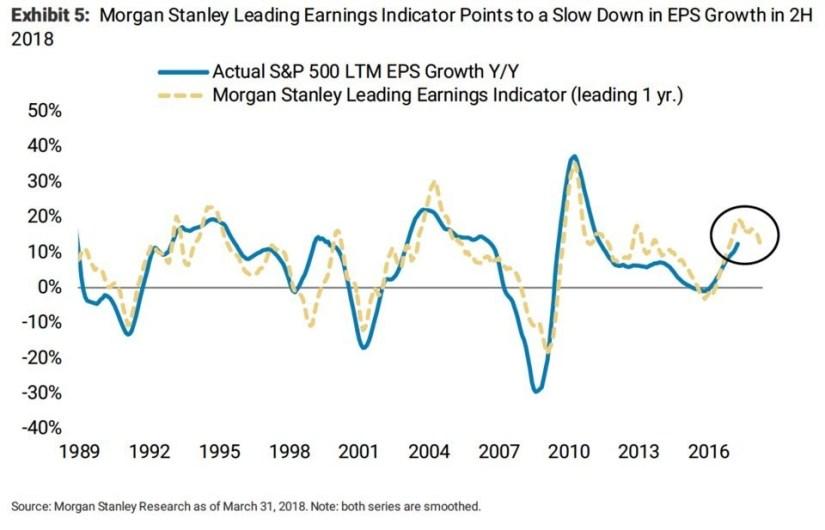 MS Leading Earnings Indicator