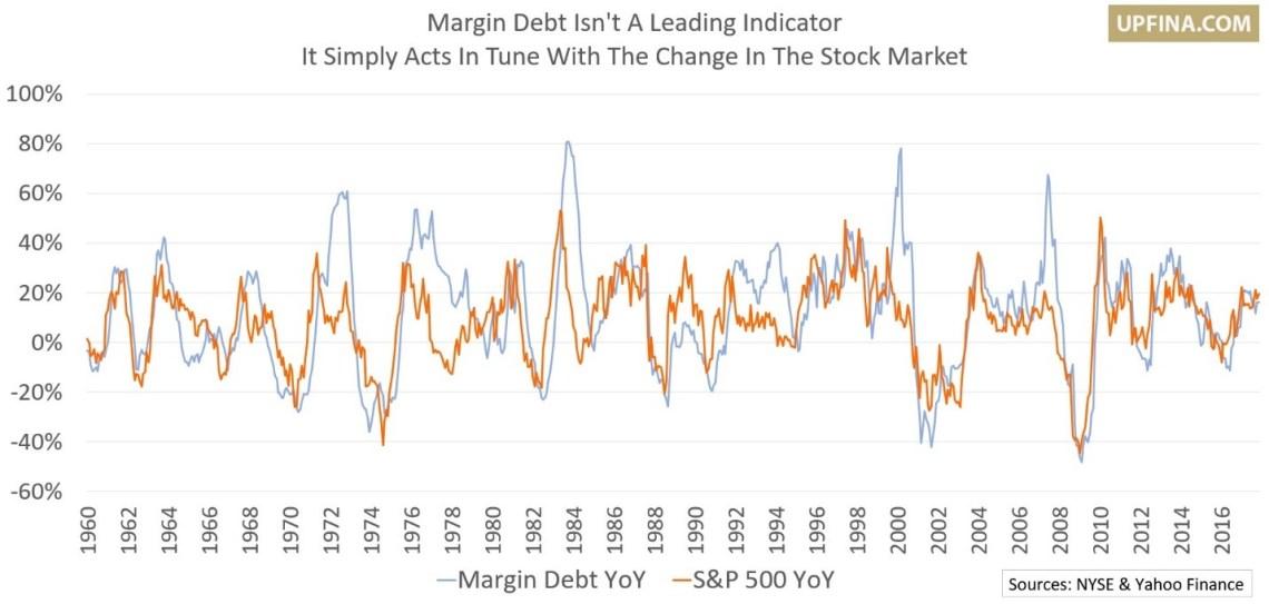 Margin Debt Not A Leading Indicator