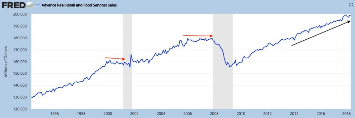 Real Retail Sales Still Growing