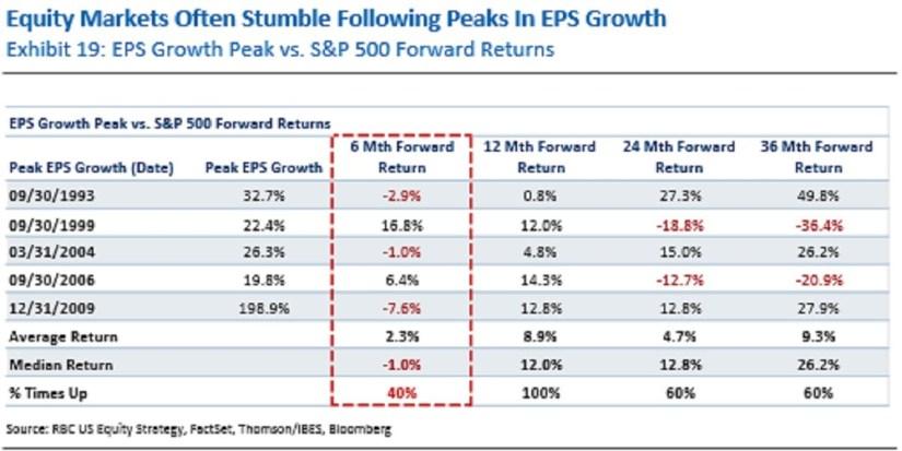 Stock Performance After Earnings Peak