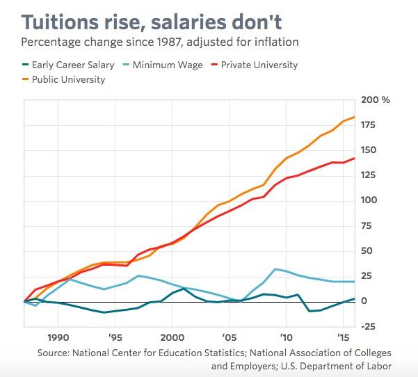 Tuitions Versus Salaries