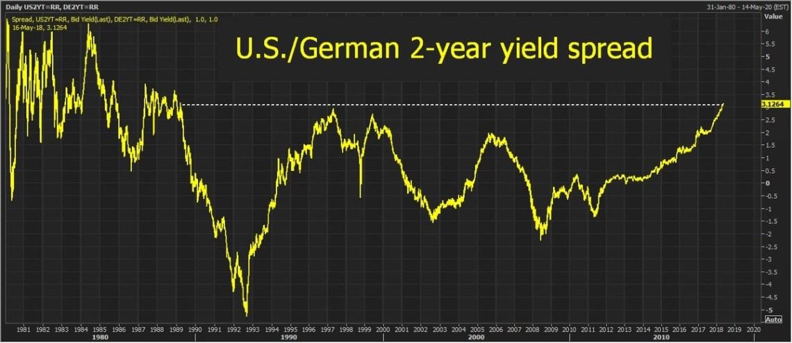 U.S. German Spread