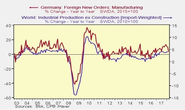 Weak German Manufacturing